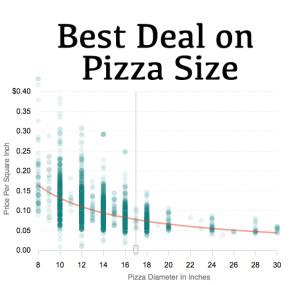 Pizza-price
