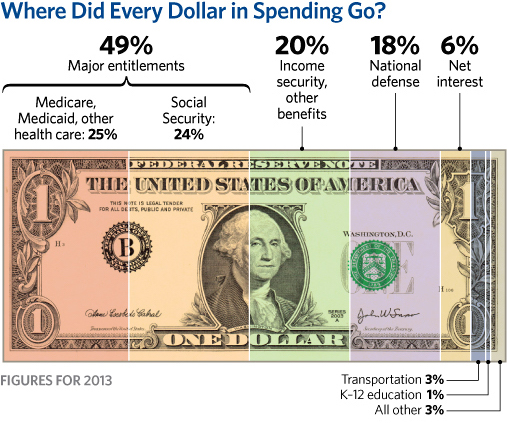 cp-federal-spending-by-the-numbers-2014-02-2-the-money_507